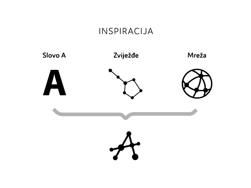 Antares logo razvoj