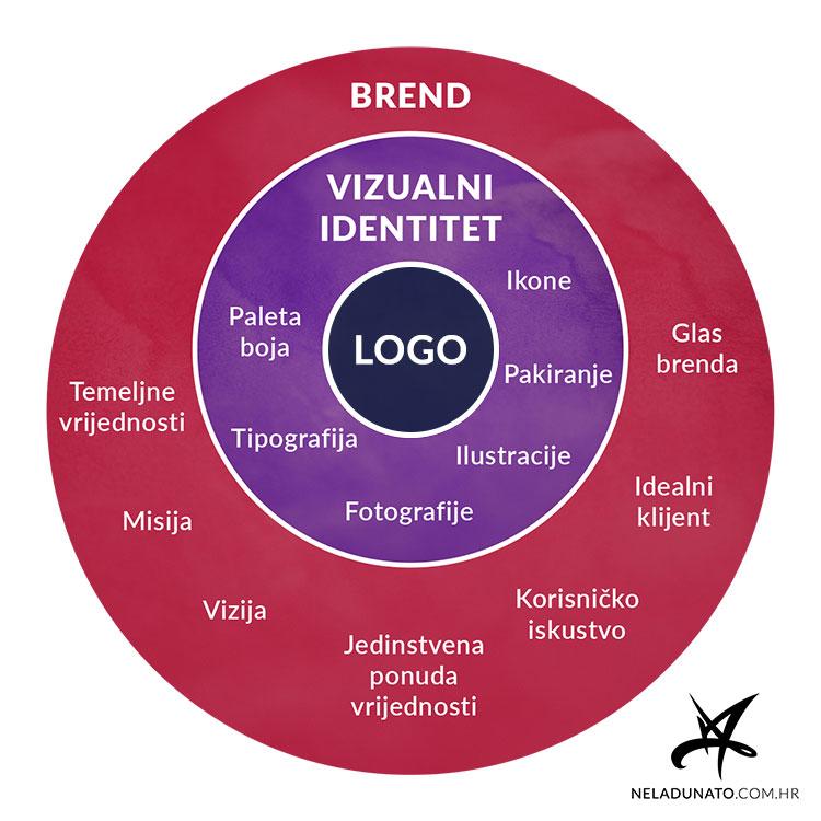 Međuodnos brenda, logotipa i vizualnog identiteta