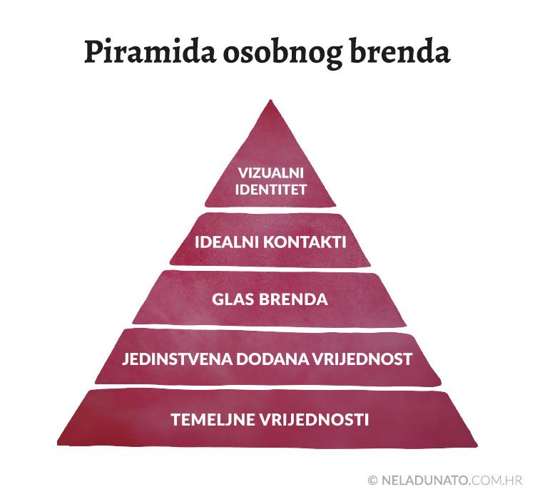 Osobni brend - piramida