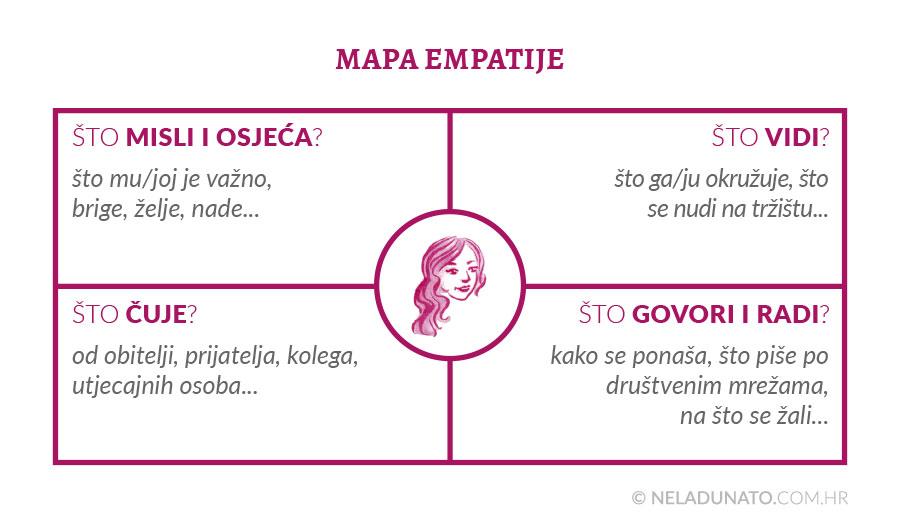 Mapa empatije za stvaranje sadržaja